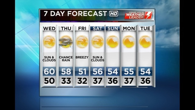 Bryan's Tuesday Evening Forecast: 11/5/13