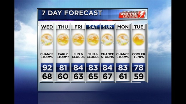 Bryan's Tuesday Evening Forecast: 7/22/14
